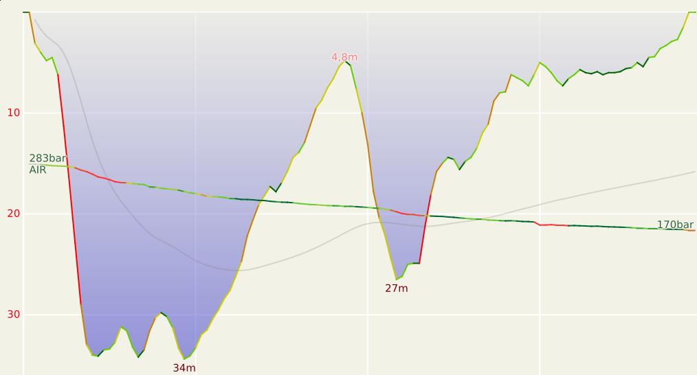 graph de plongée avec 2 remontées