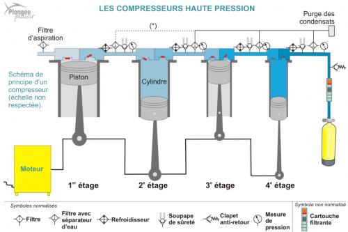 schéma d'un compresseur